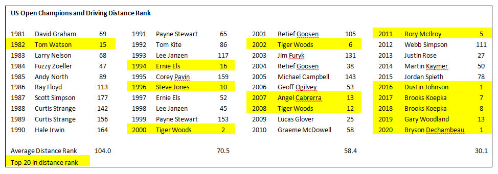 US Open Champions and Driving Distance Rank